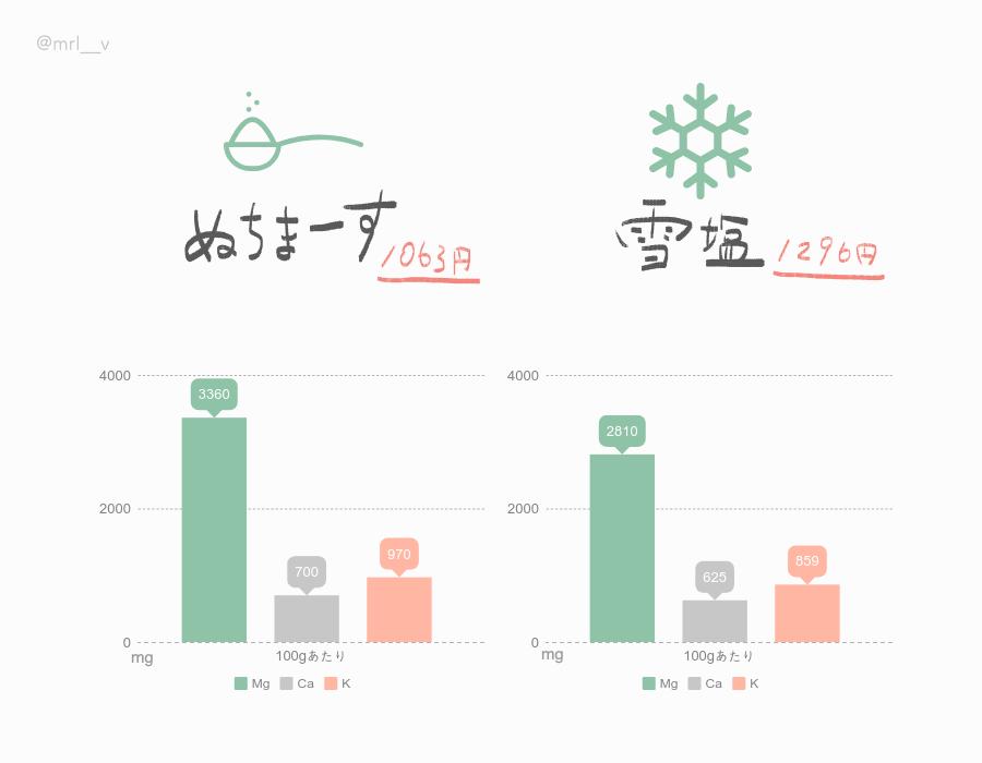 ぬちまーすと雪塩の成分を比較したグラフ